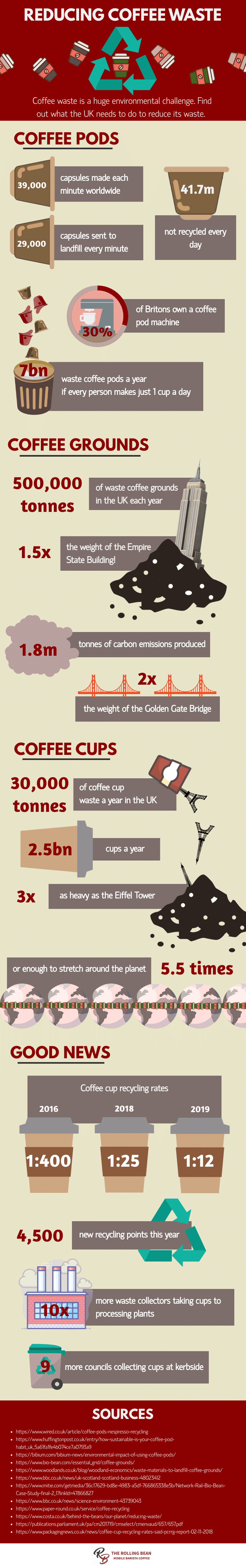 reducing coffee waste - international coffee day 2019